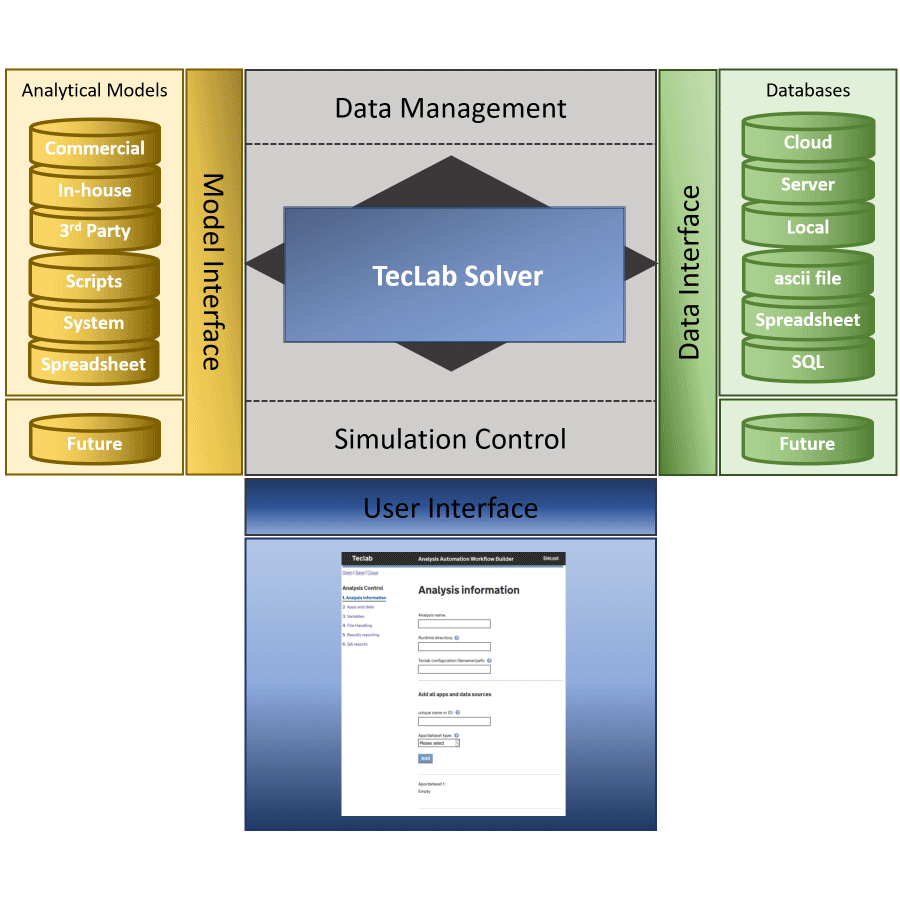 Teclab software architecture technology infographic